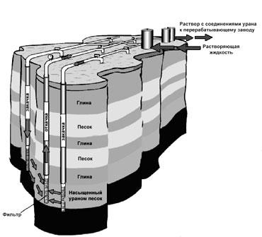 способом добычи урана.