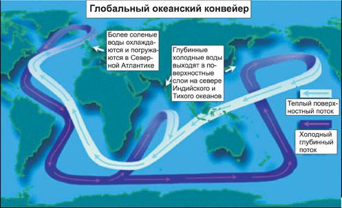 Глобальный океанический конвейер это защита двс транспортер т5